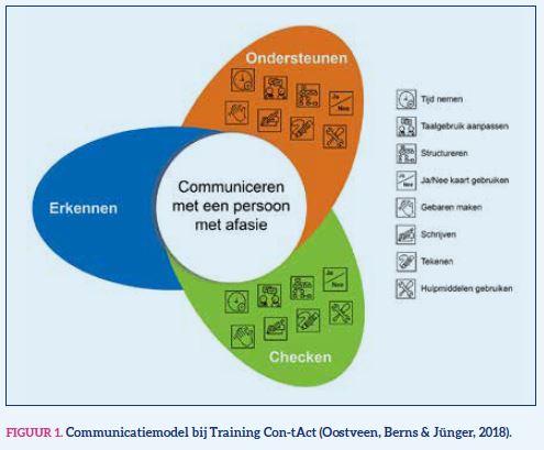 Figuur1 Communicatiemodel bij training con-tAct