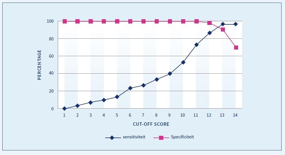 FIGUUR 2. Grafische weergave van de sensitiviteit en specificiteit van alle mogelijke cut-off scores van de Afasie Bedside Check (ABC).