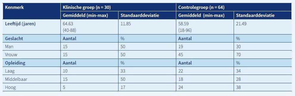 TABEL 1. Demografische gegevens van de klinische groep en de controlegroep.
