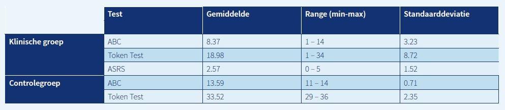 TABEL 2. Gemiddelde scores per groep per test (inclusief range en standaarddeviatie).