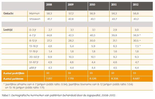 NIVEL tabel 1