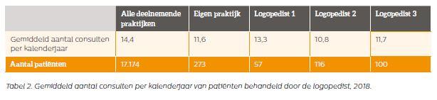 NIVEL tabel 2