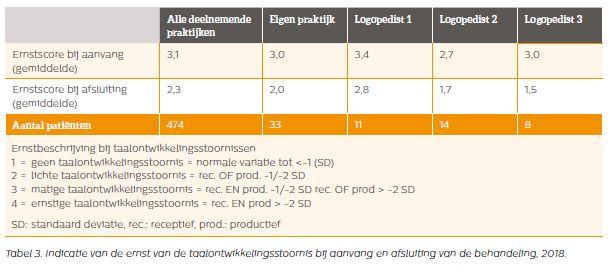 NIVEL tabel 3