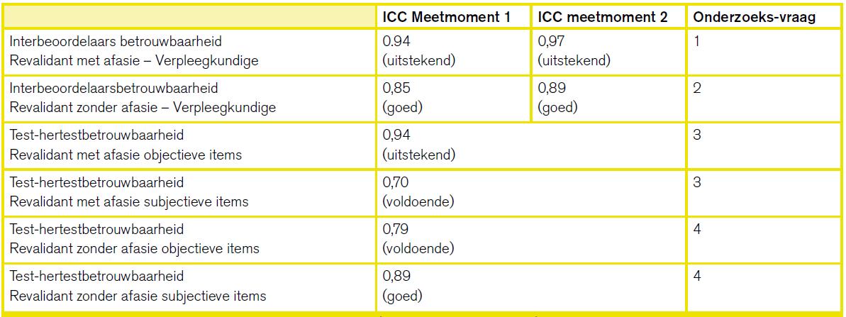 Tabel 2-2-