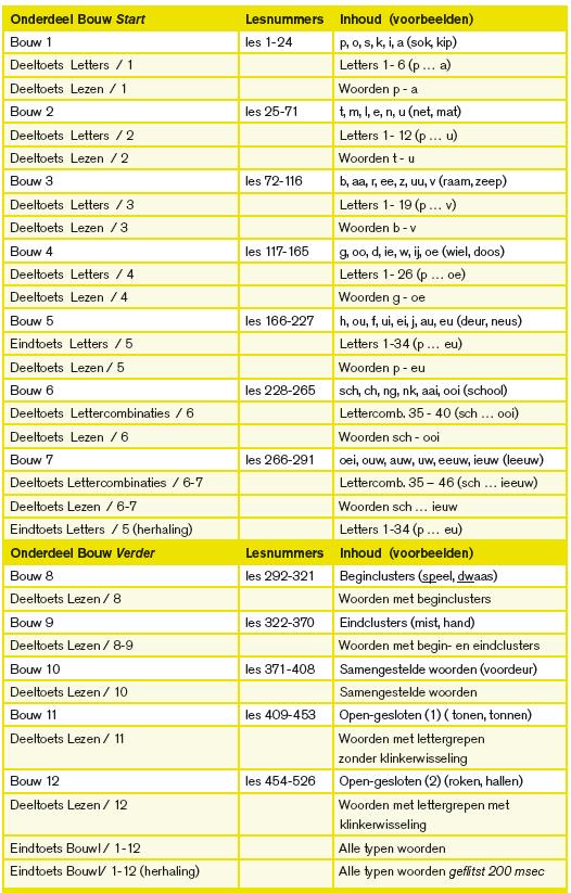 tabel 1-2
