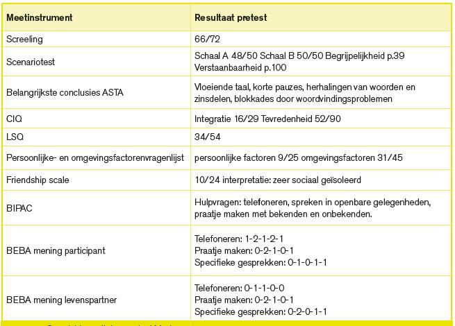 Tabel 2-2
