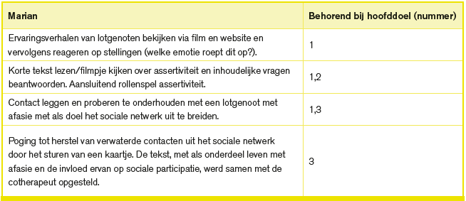 Tabel 3-3