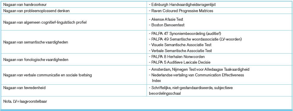 Tabel 3-4