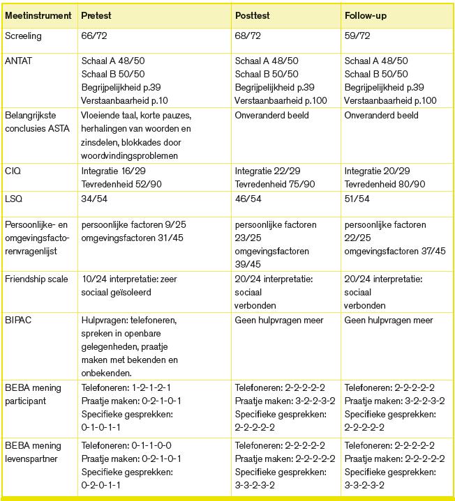 Tabel 4-3