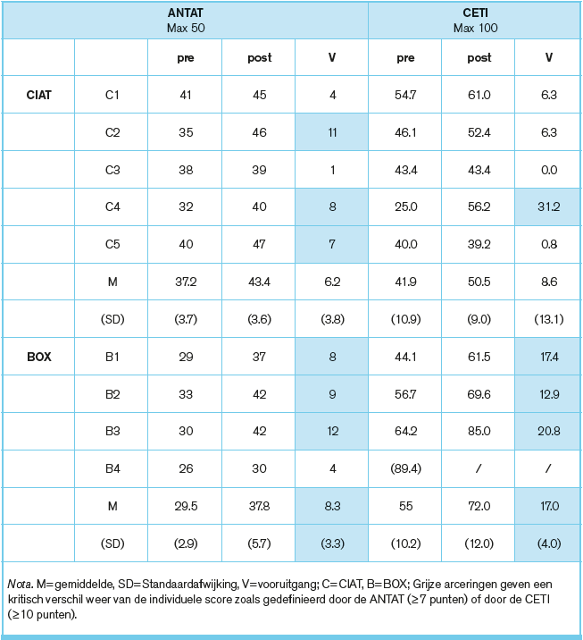 Tabel 4-4-