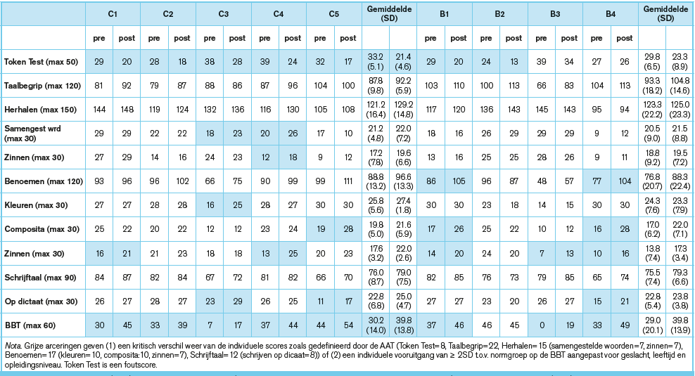 Tabel 5-4
