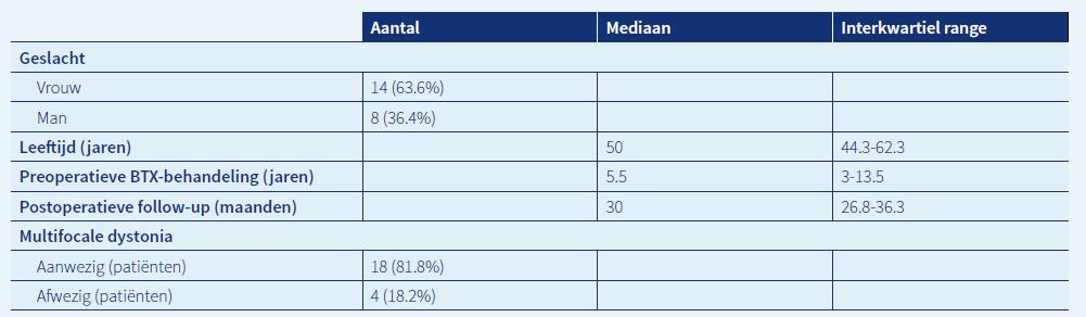 Tabel 1. Demografische gegevens
