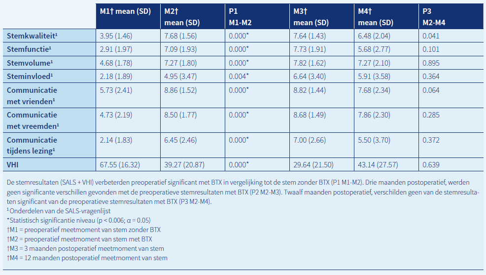 Tabel 2. Gemiddelde (Mean) pre- en postoperatieve stemresultaten (Self-assessment Likert scale (SALS) en VHL)