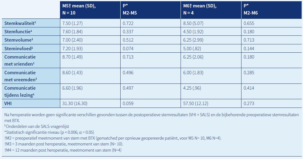 Tabel 3. Gemiddelde (Mean) stemresultaten. VHI en self-assessment Likert scale (SALS) na heroperatie