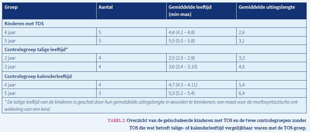 Tabel 2